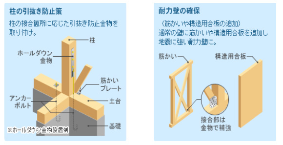 柱の引き抜き防止策と耐力壁の確保